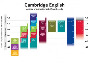 Distintos niveles de inglés de Cambridge